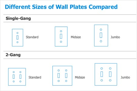 Different Sizes of Wall Plates Compared