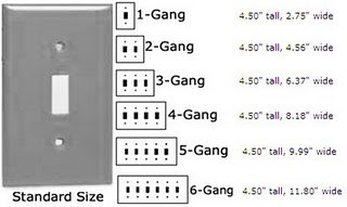 gangs and the required layou